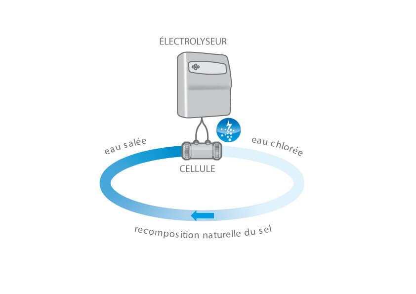 Les Electrolyseurs  Piscines Waterair