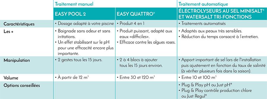 Guide de choix de vos produits et syst mes de traitement for Traitement au sel pour piscine